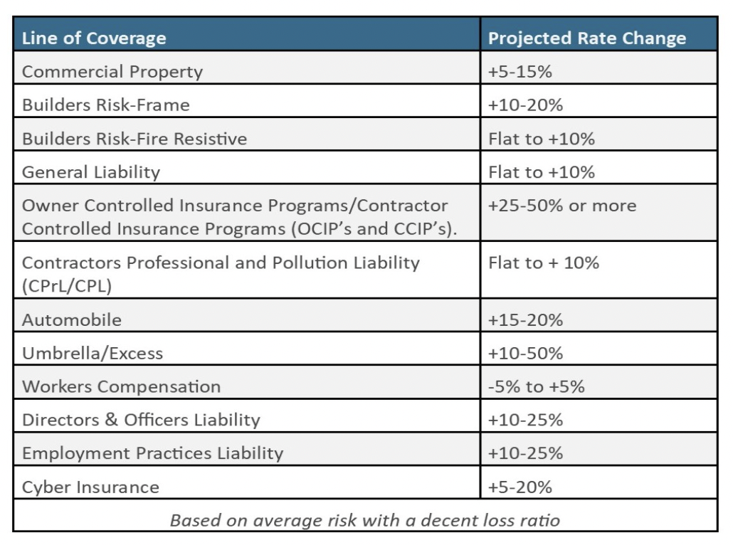 2021 Builders Risk and Construction Outlook